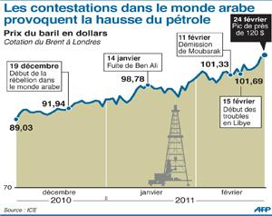 pétrole brent cotation