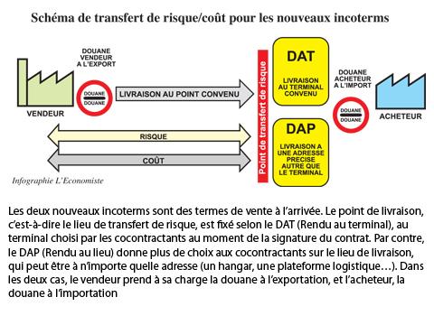 Incoterms 2010 les normes de commerce revues et for Chambre de commerce internationale