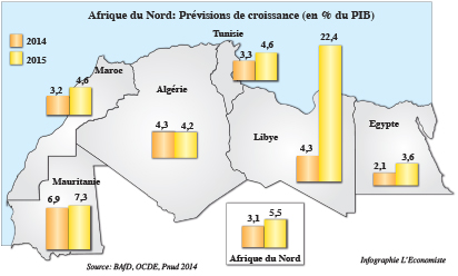 Economie algerije
