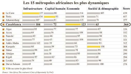 Classement Des Villes Au Maroc