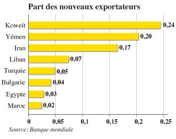 Commerce ext rieurquatre pistes pour sortir du d ficit l for Banque algerienne du commerce exterieur