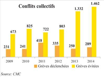 article sur les conflits collectifs