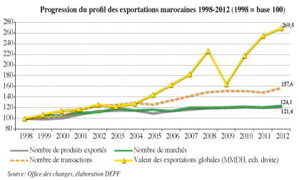 Maroc Commerce Exterieur
