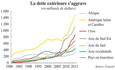 perspectives de la dette des marchés émergents 2016 télécharger