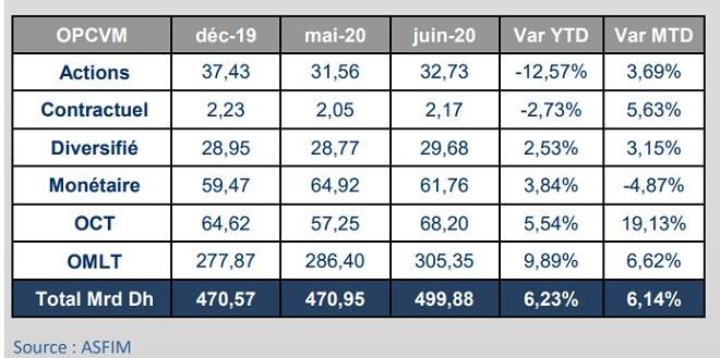 OPCVM: L'actif sous gestion hausse de 6,1%