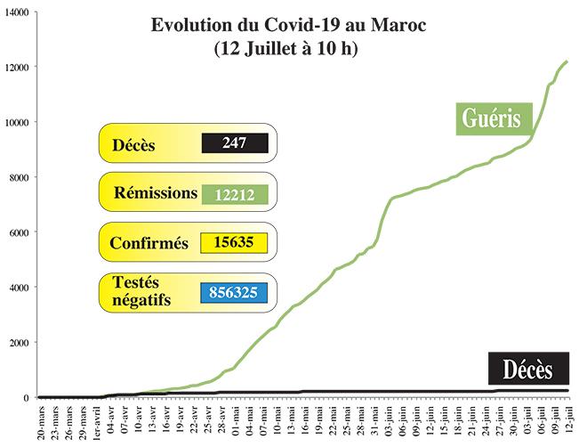 Covid19: 93 nouveaux cas au Maroc