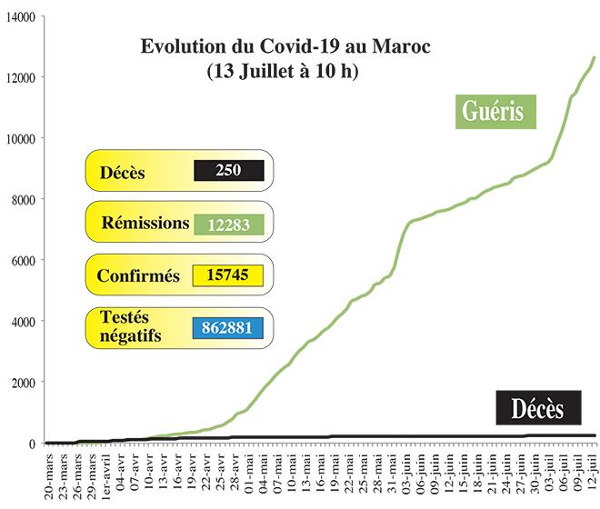 Covid19: 76 nouveaux cas au Maroc, ce lundi à 10h00