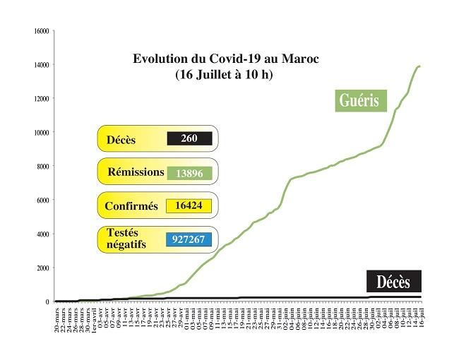 Covid19: 162 nouveaux cas au Maroc