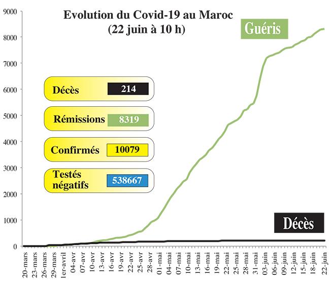 Covid19: Le Maroc franchit la barre des 10.000 cas