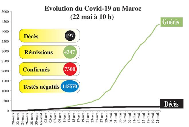 Covid19: Le bilan de ce vendredi 22 mai (10h00)