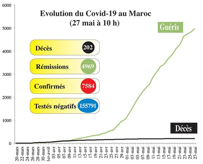Covid19: La situation de ce mercredi 27 mai (10h00)