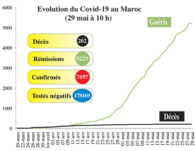 Covid19: La situation de ce vendredi 29 mai (10h00)