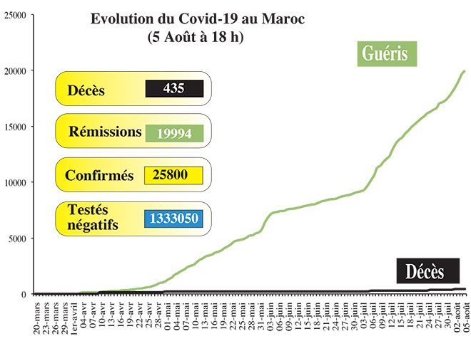 Covid19: 1.283 nouveaux cas en 24H