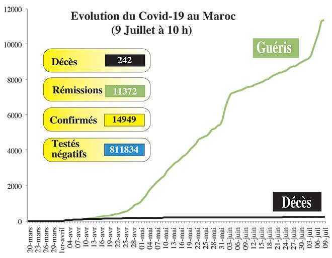 Covid19: 178 nouveaux cas au Maroc, ce jeudi à 10h00