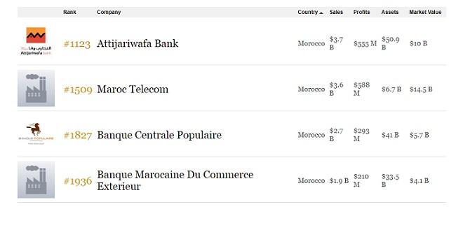 4 grandes entreprises marocaines dans le Top 2000 de Forbes