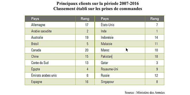 Armement : Le Maroc, 2e destination africaine des livraisons françaises