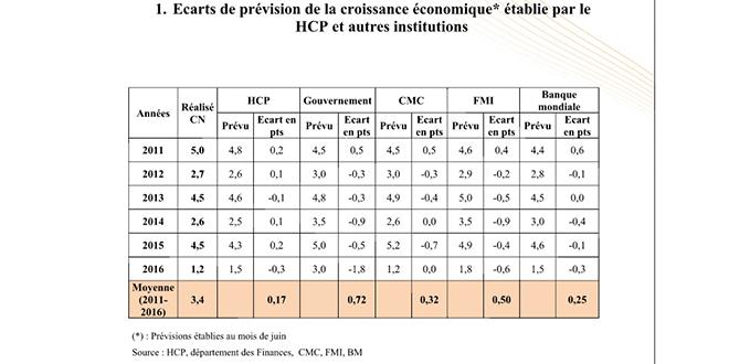 Prévisions de Croissance : Qui est le plus fiable ?