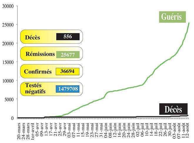Covid19: 1.499 nouveaux cas en 24H
