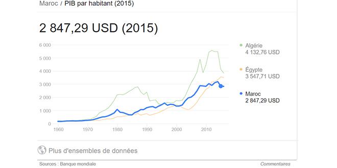 Pib Par Habitant L Avance Du Maroc Sur L Egypte A Fondu L Economiste