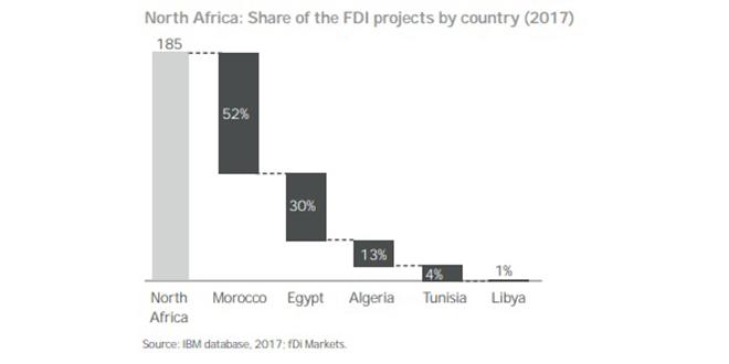Afrique du Nord : Le Maroc capte plus de la moitié des IDE