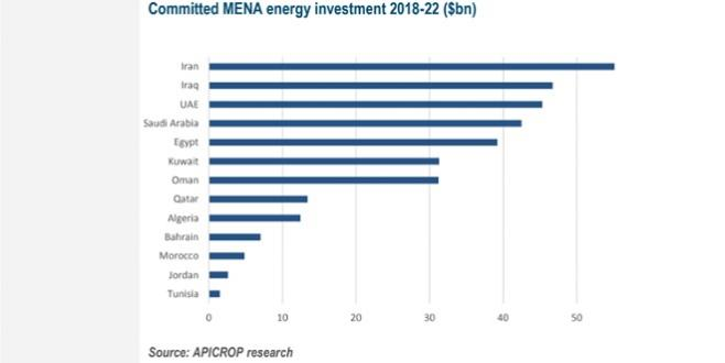 MENA : De gros investissements dans les énergies d'ici 2022