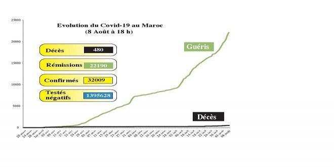 Covid19: 1345 nouveaux cas en 24H