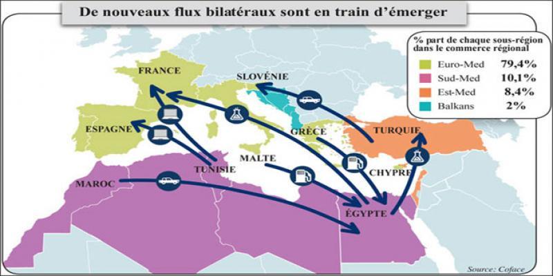 Les nouvelles routes du commerce méditerranéen