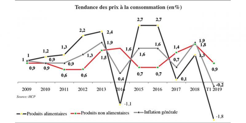 Pourquoi la consommation des ménages décroche