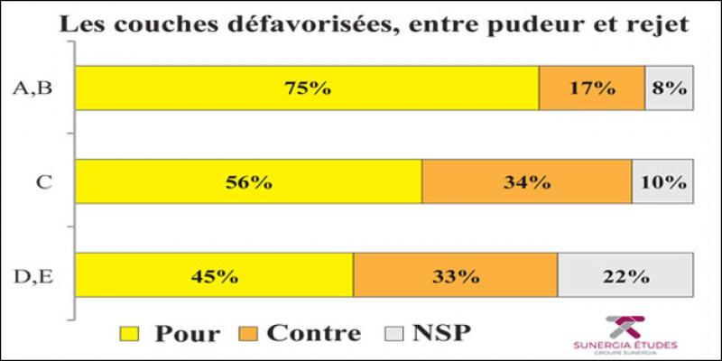 Enquête L'Economiste-Sunergia/ Education sexuelle à l'école: Plus de la moitié des Marocains «vote» pour