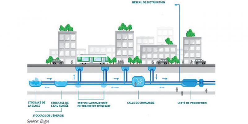 Efficacité énergétique: Les réseaux de froid urbains, l'alternative