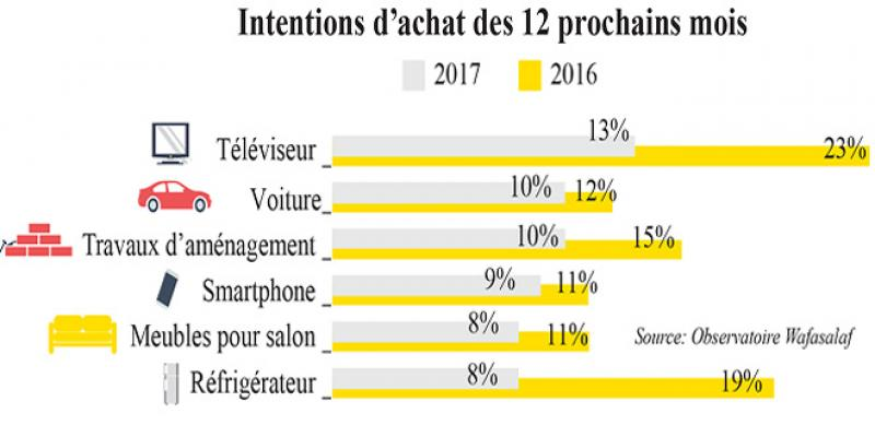 Consommation des ménages: Jamais sans mon smartphone de luxe