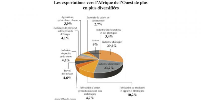 Afrique: Le Maroc diversifie ses exportations