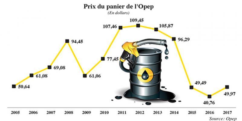 Le baril du pétrole coincé sous le seuil des 50 dollars