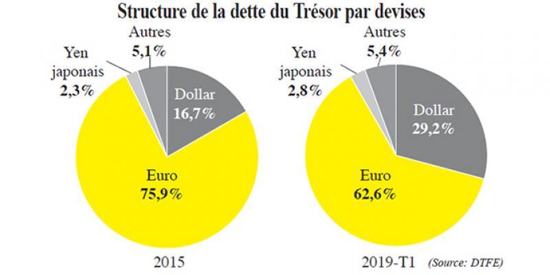 La dollarisation de la dette du Trésor en marche