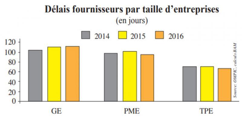 Délais de paiement: Les grandes structures tuent les TPME
