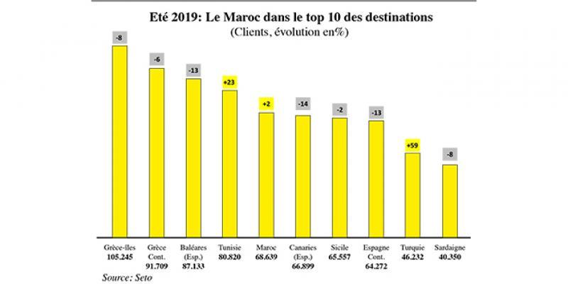 Vacances: Les Français préfèrent l'Afrique du Nord