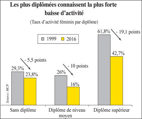 Femmes l inqui tante d gradation du taux d activit l for Portent of degradation