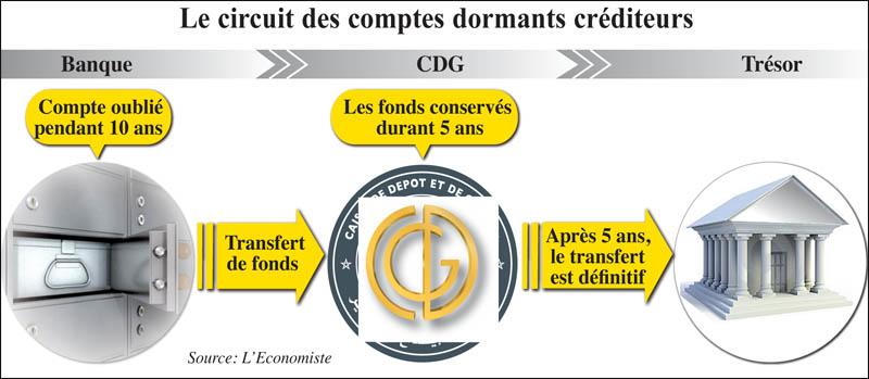 banques_compte_dormants_037.jpg