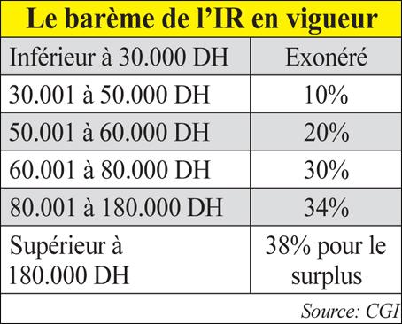 bareme_fiscalite_005.jpg