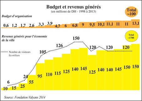 budget_fetival_gnoua_098.jpg