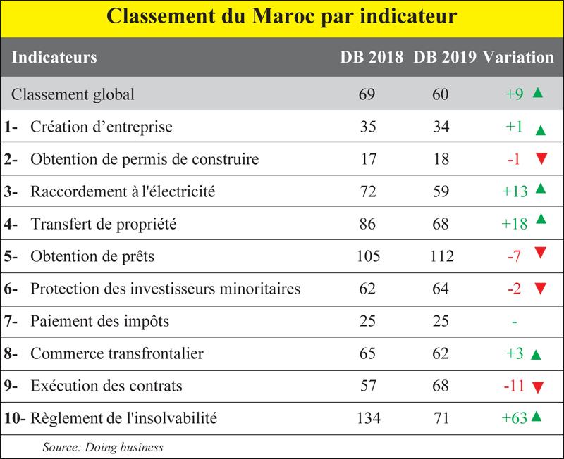 classement_maroc_doing_business_084.jpg