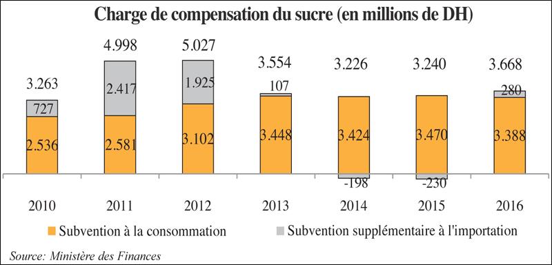 compensation_sucres_095.jpg