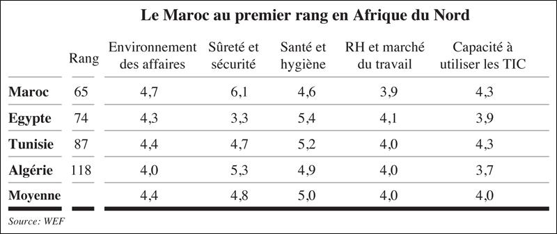 competitivite_touristique_maroc_098.jpg