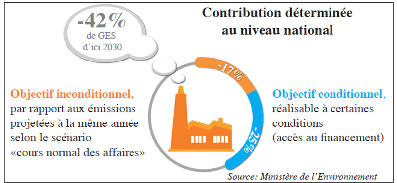 cop22_contribution_determinee_au_niveau_national.jpg