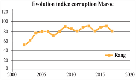 corruption_maroc_009.jpg