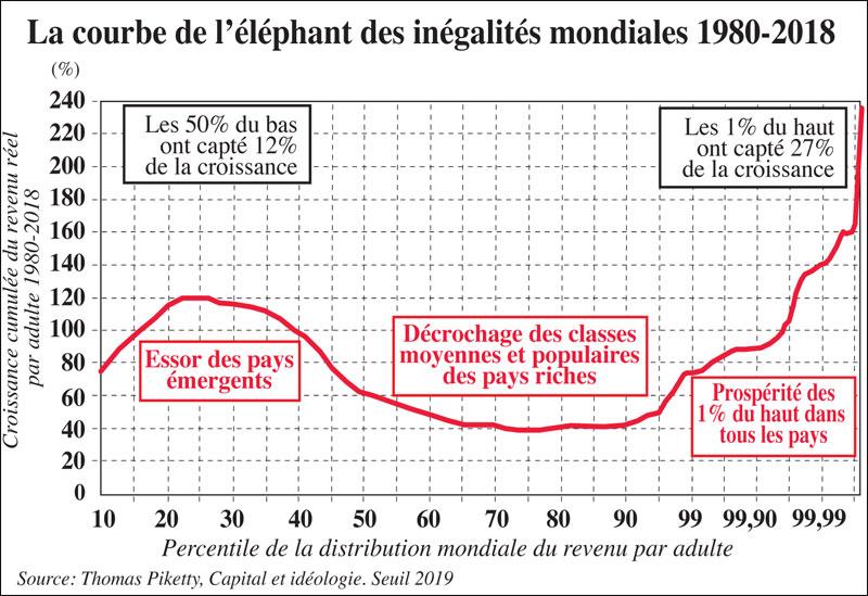courbe-de-lelephant-des-inegalites-084.jpg