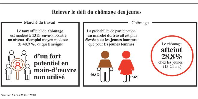 croissance_afrique_nord.jpg