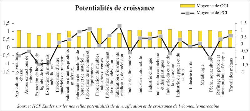 croissance_potentialite_025.jpg