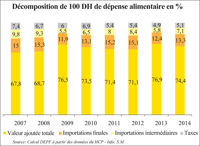 decompensation_pdt_alimentaire_047.jpg