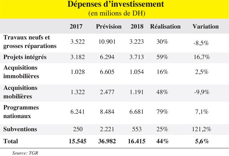 depenses_investissemnts_098.jpg